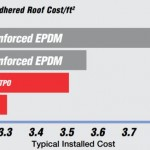 TPO vs. EPDM Roofing System